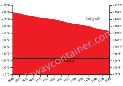 Test sur boite isotherme pour aliments chauds