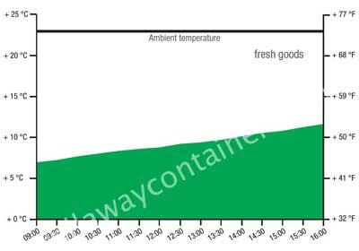 Test sur boite isotherme pour aliments frais