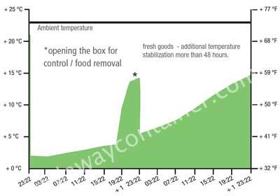 Test sur boite isotherme pour aliments avec ouverture et retrait